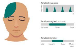Posttraumatisk hovedpine efter hjernerystelse